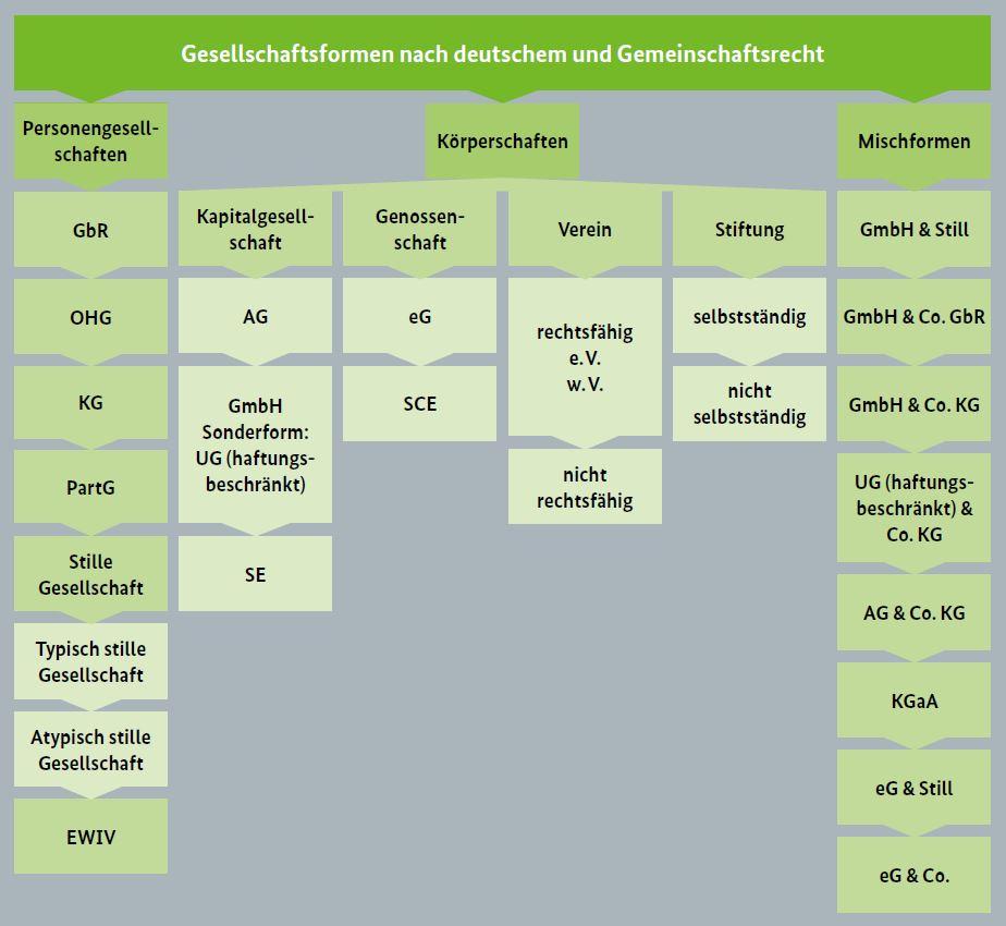 Überblick über Gesellschaftsformen in Deutschland